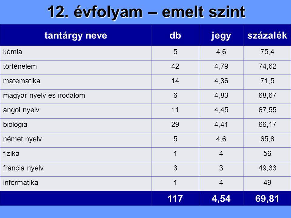 12. évfolyam – emelt szint tantárgy nevedbjegyszázalék kémia54,675,4 történelem424,7974,62 matematika144,3671,5 magyar nyelv és irodalom64,8368,67 ang
