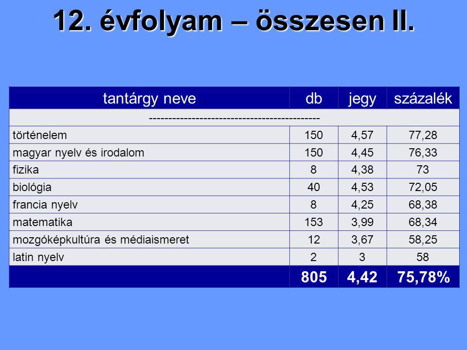 12. évfolyam – összesen II. tantárgy nevedbjegyszázalék -------------------------------------------- történelem1504,5777,28 magyar nyelv és irodalom15