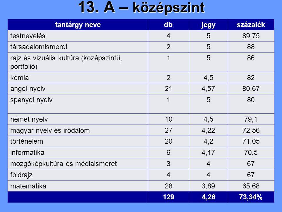 13. A – középszint tantárgy nevedbjegyszázalék testnevelés4589,75 társadalomismeret2588 rajz és vizuális kultúra (középszintű, portfolió) 1586 kémia24