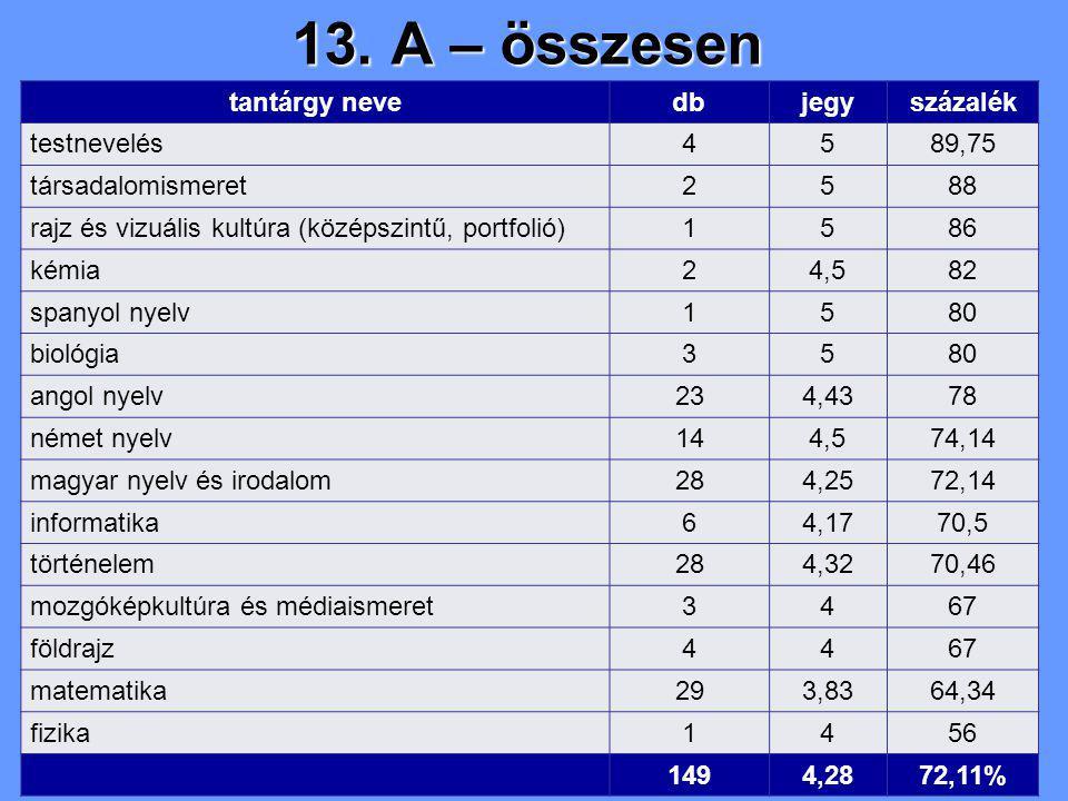 13. A – összesen tantárgy nevedbjegyszázalék testnevelés4589,75 társadalomismeret2588 rajz és vizuális kultúra (középszintű, portfolió)1586 kémia24,58