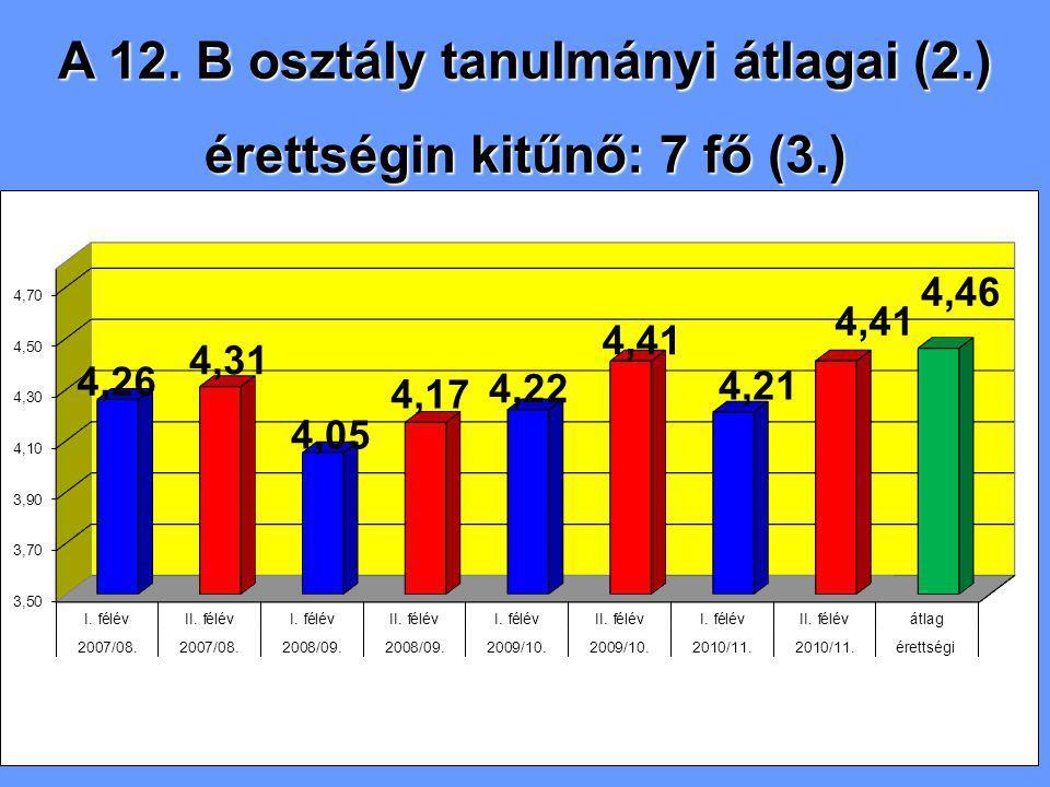 A 12. B osztály tanulmányi átlagai (2.) érettségin kitűnő: 7 fő (3.)