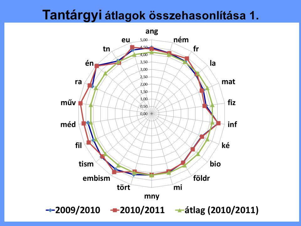 Tantárgyi átlagok összehasonlítása 2.