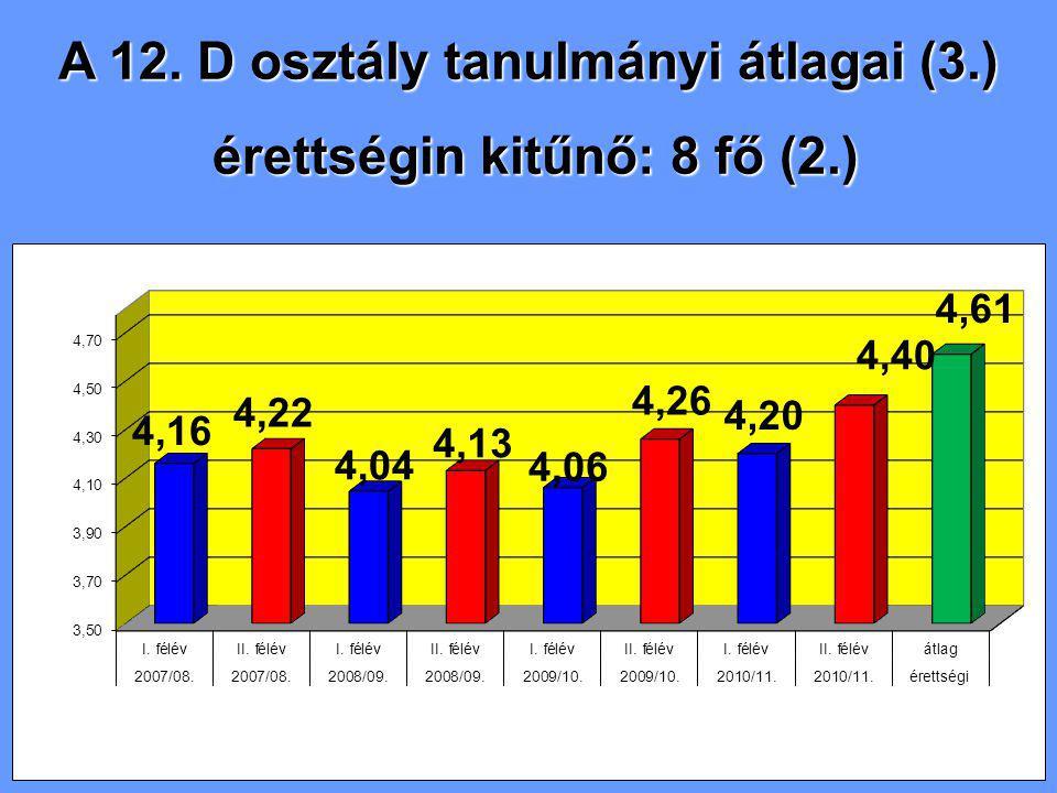 A 12. D osztály tanulmányi átlagai (3.) érettségin kitűnő: 8 fő (2.) érettségin kitűnő: 8 fő (2.)