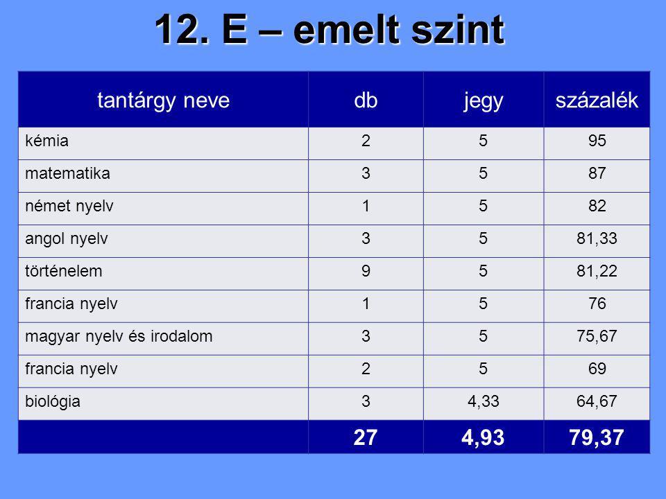 12. E – emelt szint tantárgy nevedbjegyszázalék kémia2595 matematika3587 német nyelv1582 angol nyelv3581,33 történelem9581,22 francia nyelv1576 magyar