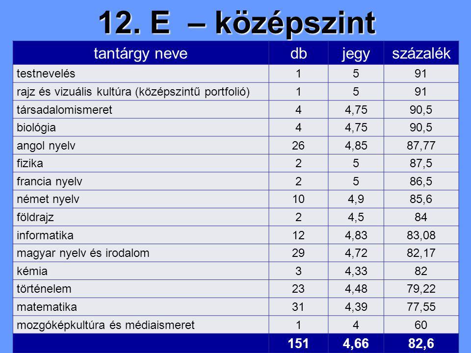 12. E – középszint tantárgy nevedbjegyszázalék testnevelés1591 rajz és vizuális kultúra (középszintű portfolió)1591 társadalomismeret44,7590,5 biológi