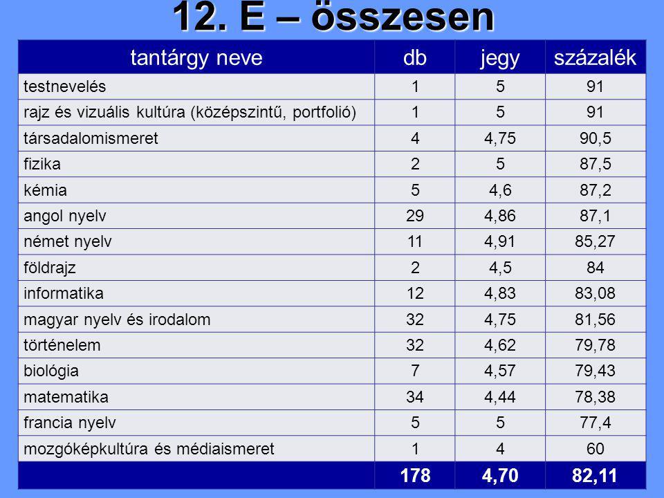 12. E – összesen tantárgy nevedbjegyszázalék testnevelés1591 rajz és vizuális kultúra (középszintű, portfolió)1591 társadalomismeret44,7590,5 fizika25