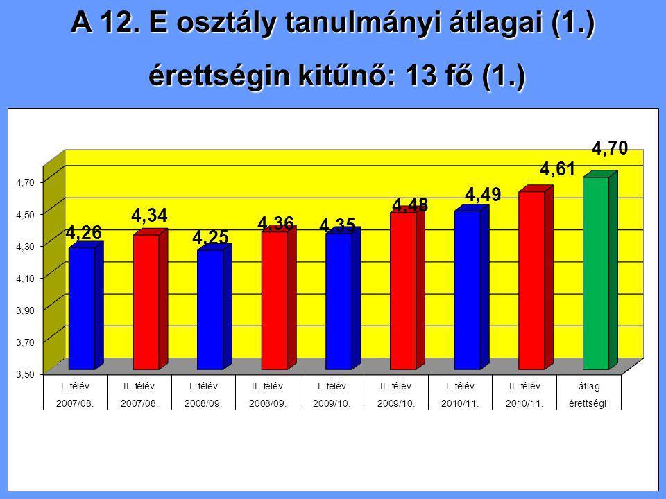 A 12. E osztály tanulmányi átlagai (1.) érettségin kitűnő: 13 fő (1.) érettségin kitűnő: 13 fő (1.)