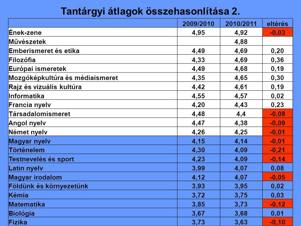 Tantárgyi átlagok összehasonlítása 2. 2009/20102010/2011eltérés Ének-zene4,954,92-0,03 Művészetek 4,88 Emberismeret és etika4,494,690,20 Filozófia4,33