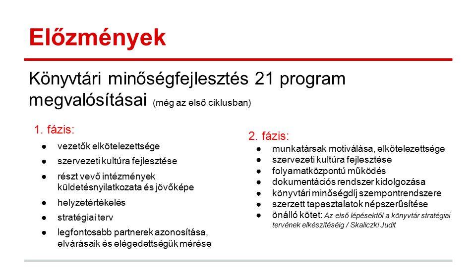 Előzmények Könyvtári minőségfejlesztés 21 program megvalósításai (még az első ciklusban) 1. fázis: ●vezetők elkötelezettsége ●szervezeti kultúra fejle