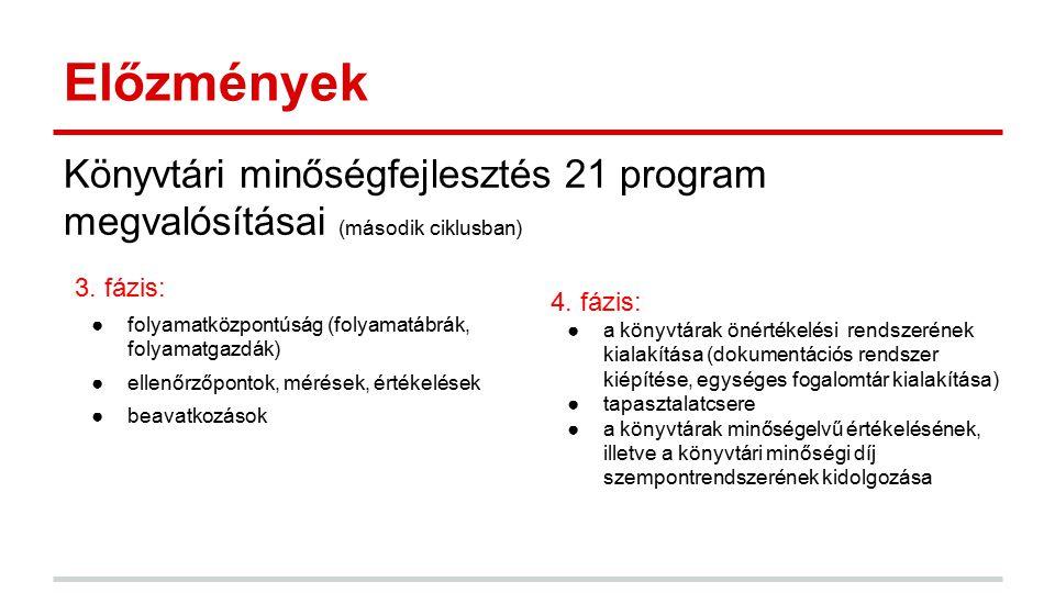 Előzmények Könyvtári minőségfejlesztés 21 program megvalósításai (második ciklusban) 3. fázis: ●folyamatközpontúság (folyamatábrák, folyamatgazdák) ●e
