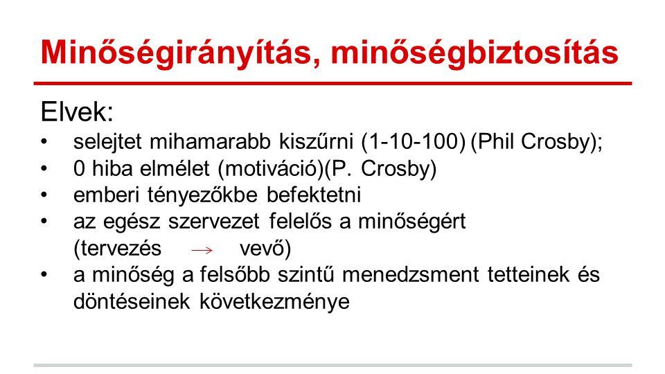 Elvek: selejtet mihamarabb kiszűrni (1-10-100) (Phil Crosby); 0 hiba elmélet (motiváció)(P. Crosby) emberi tényezőkbe befektetni az egész szervezet fe
