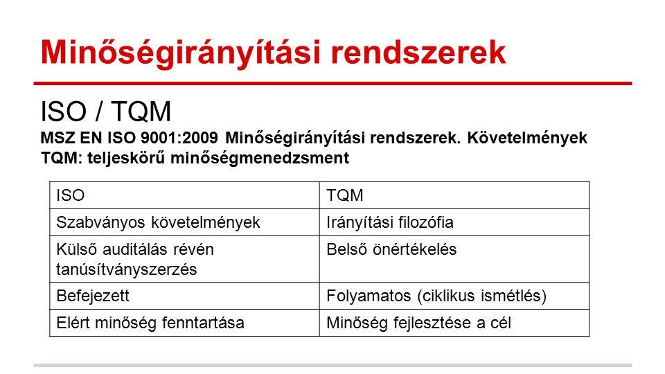 Minőségirányítási rendszerek ISO / TQM MSZ EN ISO 9001:2009 Minőségirányítási rendszerek. Követelmények TQM: teljeskörű minőségmenedzsment ISOTQM Szab