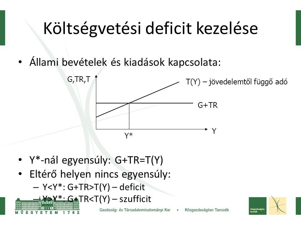 Költségvetési deficit kezelése Állami bevételek és kiadások kapcsolata: Y*-nál egyensúly: G+TR=T(Y) Eltérő helyen nincs egyensúly: – Y T(Y) – deficit
