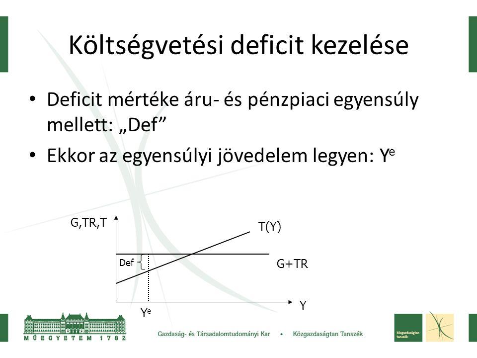 """Költségvetési deficit kezelése Deficit mértéke áru- és pénzpiaci egyensúly mellett: """"Def"""" Ekkor az egyensúlyi jövedelem legyen: Y e T(Y) G+TR G,TR,T Y"""