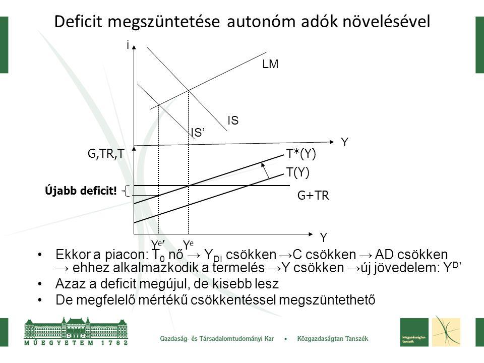 Deficit megszüntetése autonóm adók növelésével Ekkor a piacon: T 0 nő → Y DI csökken →C csökken → AD csökken → ehhez alkalmazkodik a termelés →Y csökk