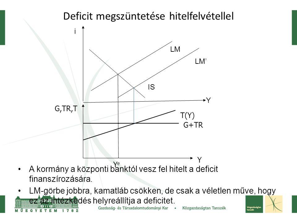 Deficit megszüntetése hitelfelvétellel A kormány a központi banktól vesz fel hitelt a deficit finanszírozására. LM-görbe jobbra, kamatláb csökken, de