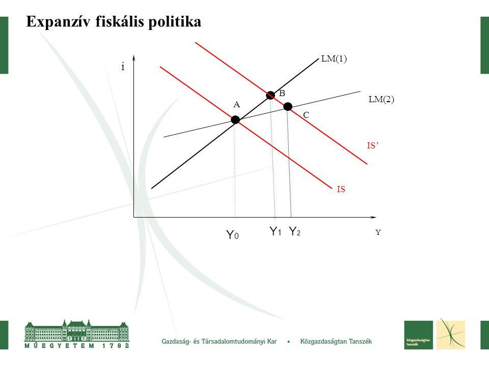 Költségvetési deficit kezelése Állami bevételek és kiadások kapcsolata: Y*-nál egyensúly: G+TR=T(Y) Eltérő helyen nincs egyensúly: – Y T(Y) – deficit – Y>Y*: G+TR<T(Y) – szufficit T(Y) – jövedelemtől függő adó G+TR G,TR,T Y Y*