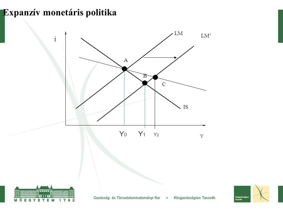 Expanzív monetáris politika LM LM' IS A B Y i Y 0 Y 1 Y 2 C