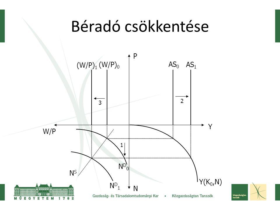 Kínálatorientált gazdaságpolitika Tőkeadó (z K ) csökkentése –z K csökken → I nő → tőkekereslet nő → i nő –Következő időszakban: → tőkeállomány nő → Y(K 0,N) változik Y(K 1,N)-re →N D 0 változik N D 1 - re –Utóbbi két változás hatására AS 0 nő AS 1 -re →(W/P) 0 nő (W/P) 1 -re