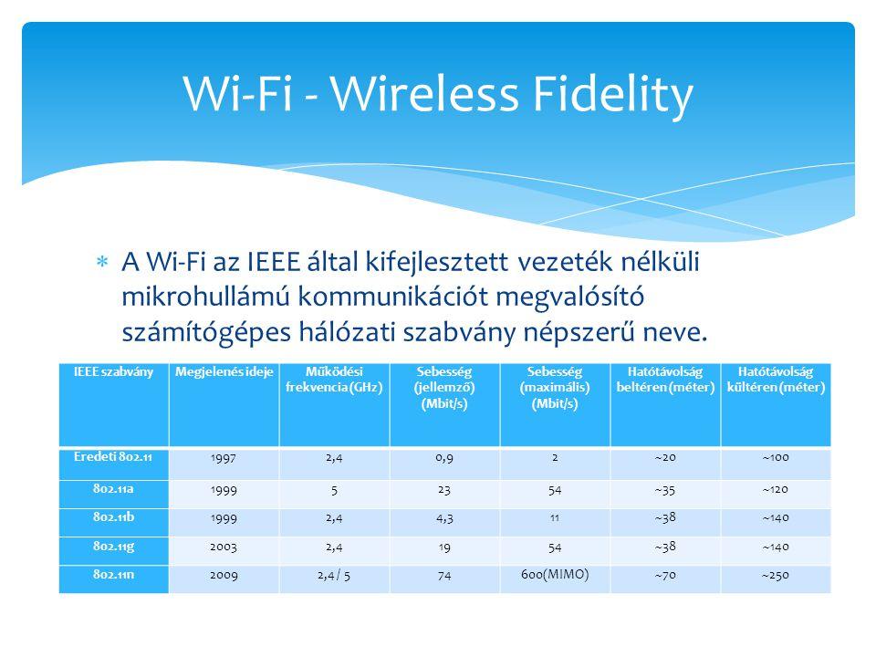  A Wi-Fi az IEEE által kifejlesztett vezeték nélküli mikrohullámú kommunikációt megvalósító számítógépes hálózati szabvány népszerű neve. Wi-Fi - Wir