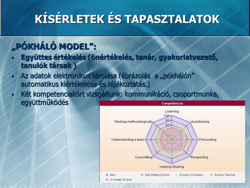 """MICROSOFT-TTK-2008 KÍSÉRLETEK ÉS TAPASZTALATOK """"PÓKHÁLÓ MODEL :  Együttes értékelés (önértékelés, tanár, gyakorlatvezető, tanulók társak )  Az adatok elektronikus tárolása (ábrázolás a """"pókhálón automatikus kiértékelése és tájékoztatás.)  Két kompetenciakört vizsgáltunk: kommunikáció, csoportmunka, együttműködés"""