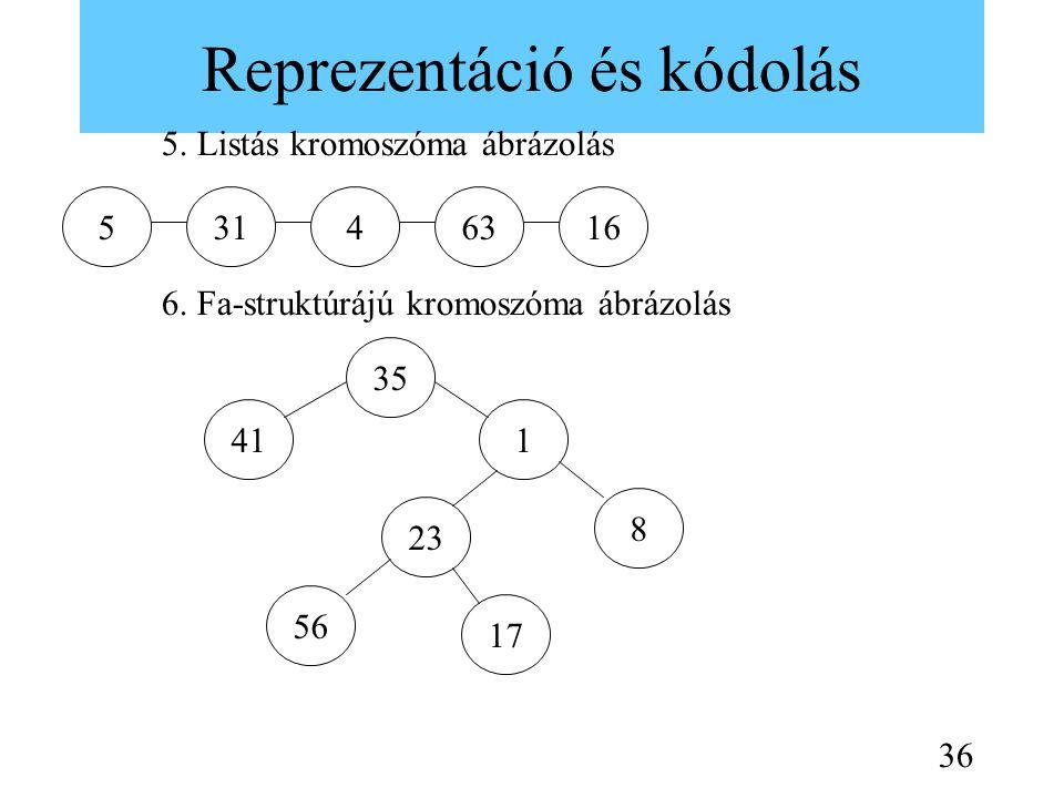 Reprezentáció és kódolás 5. Listás kromoszóma ábrázolás 6. Fa-struktúrájú kromoszóma ábrázolás 31563416 35 8 141 17 56 23 36