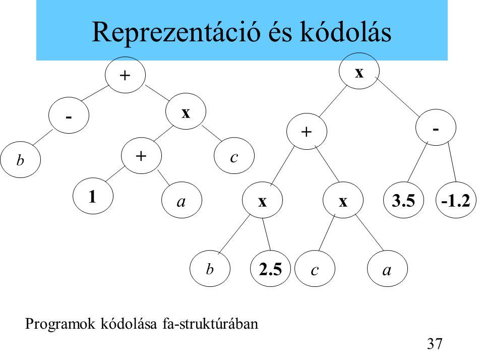 Reprezentáció és kódolás b c x - a 1 + + x - + xx ac b -1.23.5 2.5 Programok kódolása fa-struktúrában 37