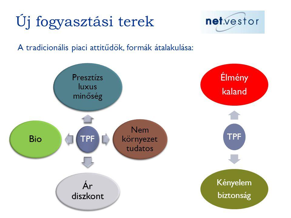 Új fogyasztási terek A tradicionális piaci attitűdök, formák átalakulása: TPF Presztízs luxus minőség Nem környezet tudatos Ár diszkont Bio TPF Élmény kaland Kényelem biztonság