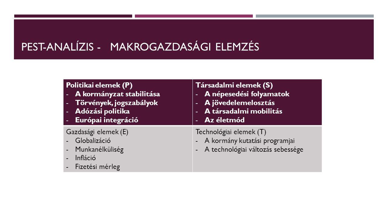 PEST-ANALÍZIS - MAKROGAZDASÁGI ELEMZÉS Politikai elemek (P) -A kormányzat stabilitása -Törvények, jogszabályok -Adózási politika -Európai integráció T