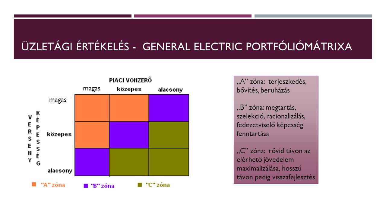 """ÜZLETÁGI ÉRTÉKELÉS - GENERAL ELECTRIC PORTFÓLIÓMÁTRIXA magas """"A"""" zóna: terjeszkedés, bővítés, beruházás """"B"""" zóna: megtartás, szelekció, racionalizálás"""