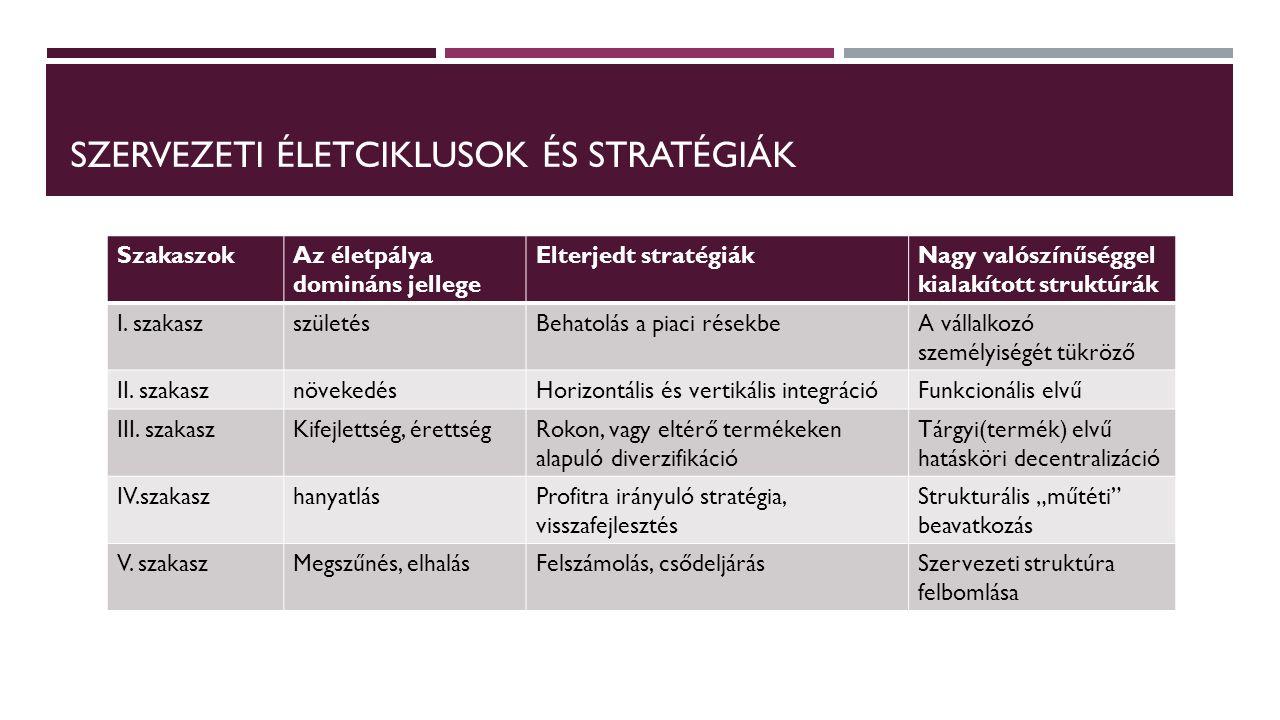 SZERVEZETI ÉLETCIKLUSOK ÉS STRATÉGIÁK SzakaszokAz életpálya domináns jellege Elterjedt stratégiákNagy valószínűséggel kialakított struktúrák I. szakas