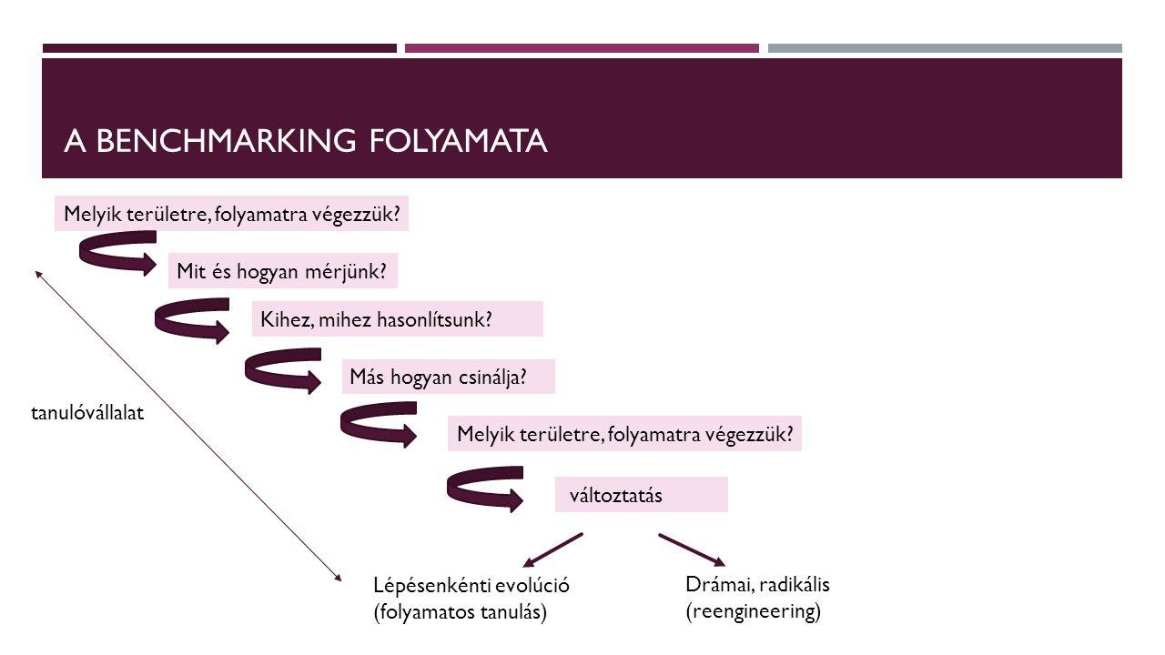 A BENCHMARKING FOLYAMATA Melyik területre, folyamatra végezzük? Mit és hogyan mérjünk? Kihez, mihez hasonlítsunk? Más hogyan csinálja? Melyik területr
