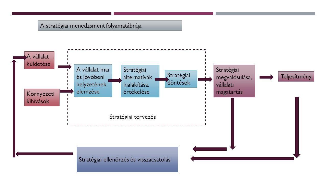 A vállalat küldetése Környezeti kihívások A vállalat mai és jövőbeni helyzetének elemzése Stratégiai alternatívák kialakítása, értékelése Stratégiai d