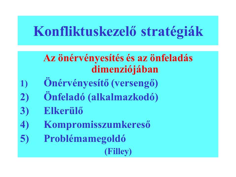 Konfliktuskezelő stratégiák Az önérvényesítés és az önfeladás dimenziójában 1) Önérvényesítő (versengő) 2)Önfeladó (alkalmazkodó) 3)Elkerülő 4)Komprom
