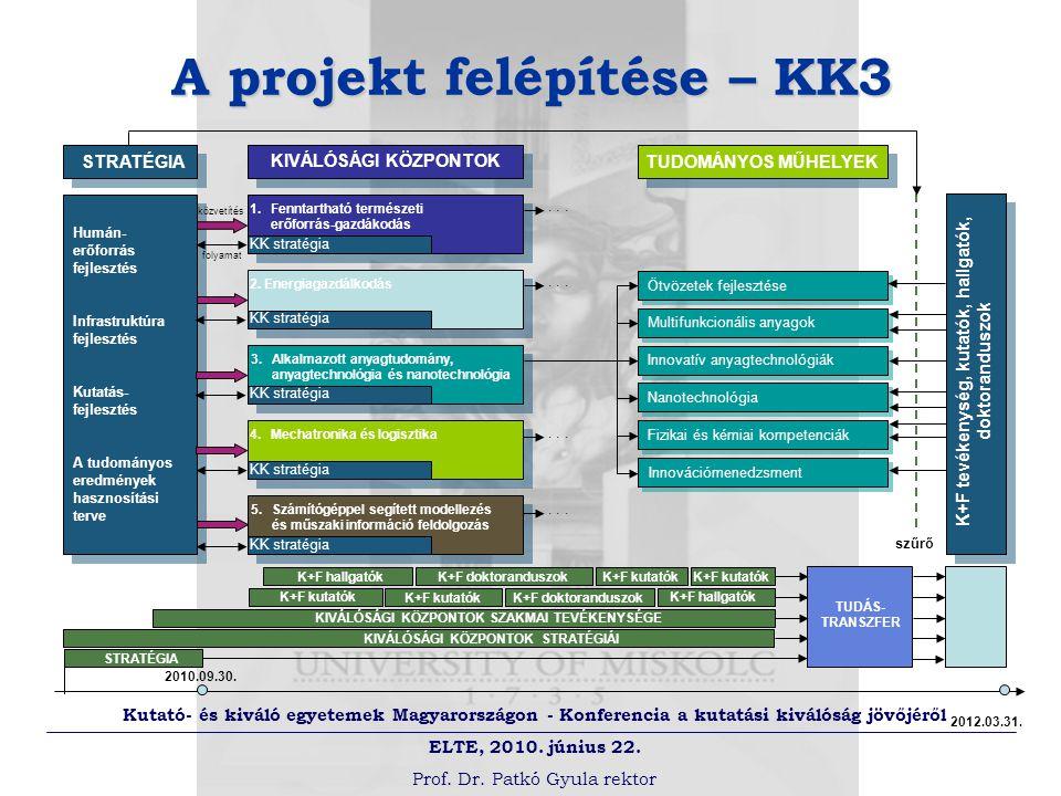 Kutató- és kiváló egyetemek Magyarországon - Konferencia a kutatási kiválóság jövőjéről ELTE, 2010.
