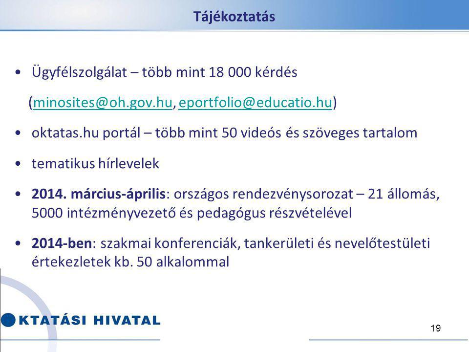 Tájékoztatás Ügyfélszolgálat – több mint 18 000 kérdés (minosites@oh.gov.hu, eportfolio@educatio.hu)minosites@oh.gov.hueportfolio@educatio.hu oktatas.