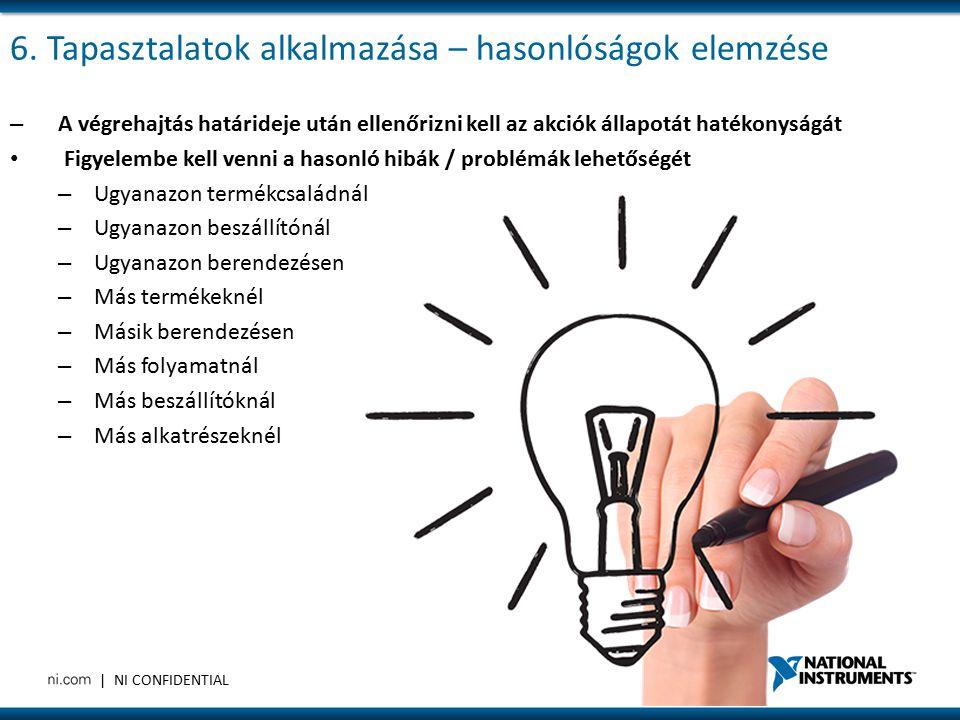 | NI CONFIDENTIAL Probléma megoldásának útja Current Condition (Challenges, Inefficiency) Current Condition (Challenges, Inefficiency) Ideal State (Efficient, Effective)