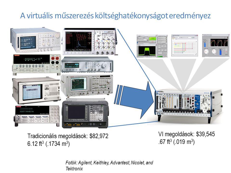 A virtuális műszerezés költséghatékonyságot eredményez Tradicionális megoldások: $82,972 6.12 ft 3 (.1734 m 3 ) VI megoldások: $39,545.67 ft 3 (.019 m 3 ) Fotók: Agilent, Keithley, Advantest, Nicolet, and Tektronix