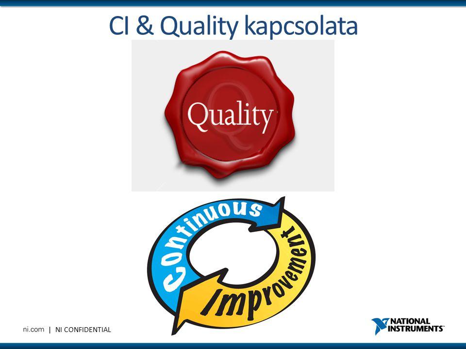 | NI CONFIDENTIAL CI & Quality kapcsolata