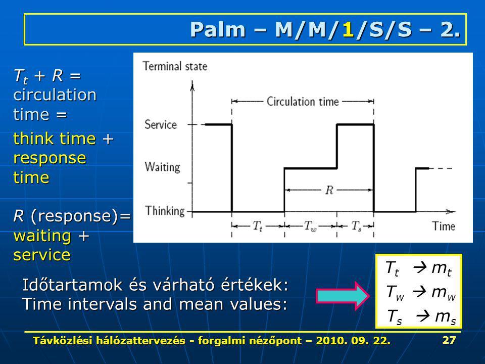 Távközlési hálózattervezés - forgalmi nézőpont – 2010. 09. 22. 27 Palm – M/M/1/S/S – 2. think time + responsetime R (response)= waiting + service T t