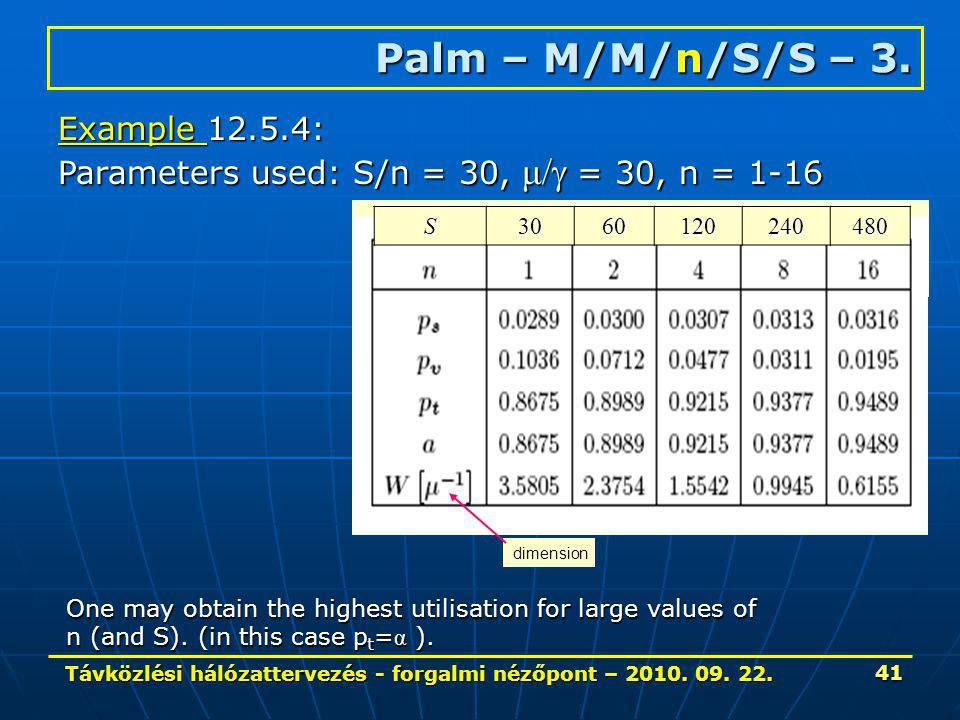 Távközlési hálózattervezés - forgalmi nézőpont – 2010. 09. 22. 41 Palm – M/M/n/S/S – 3. Example 12.5.4: Parameters used: S/n = 30, μ/  = 30, n = 1-16