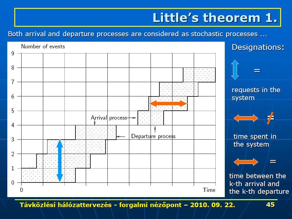 Távközlési hálózattervezés - forgalmi nézőpont – 2010. 09. 22. 45 Little's theorem 1. Both arrival and departure processes are considered as stochasti