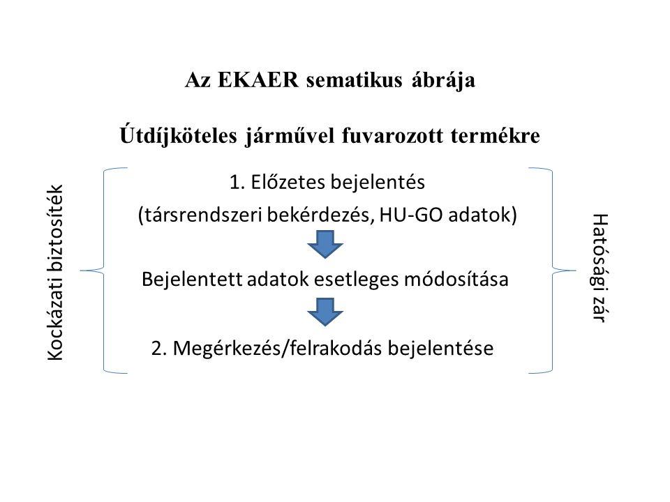 Az EKAER sematikus ábrája Útdíjköteles járművel fuvarozott termékre 1. Előzetes bejelentés (társrendszeri bekérdezés, HU-GO adatok) 2. Megérkezés/felr