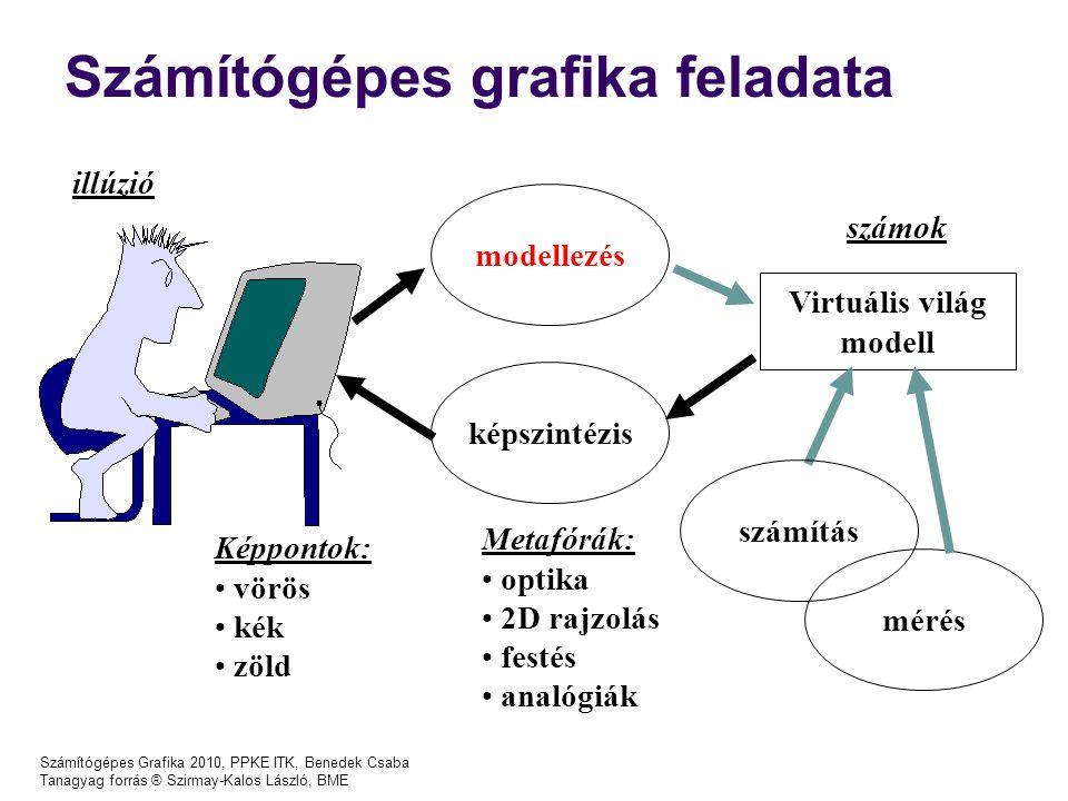Számítógépes Grafika 2010, PPKE ITK, Benedek Csaba Tanagyag forrás ® Szirmay-Kalos László, BME Számítógépes grafika feladata képszintézis Virtuális világ modell modellezés Metafórák: optika 2D rajzolás festés analógiák számítás mérés illúzió Képpontok: vörös kék zöld számok