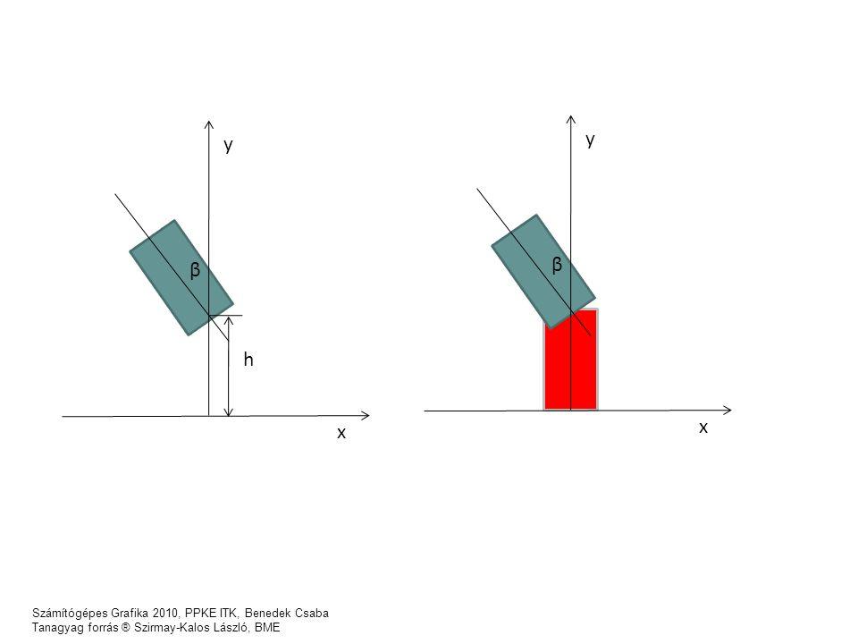 Számítógépes Grafika 2010, PPKE ITK, Benedek Csaba Tanagyag forrás ® Szirmay-Kalos László, BME x y β x y β h