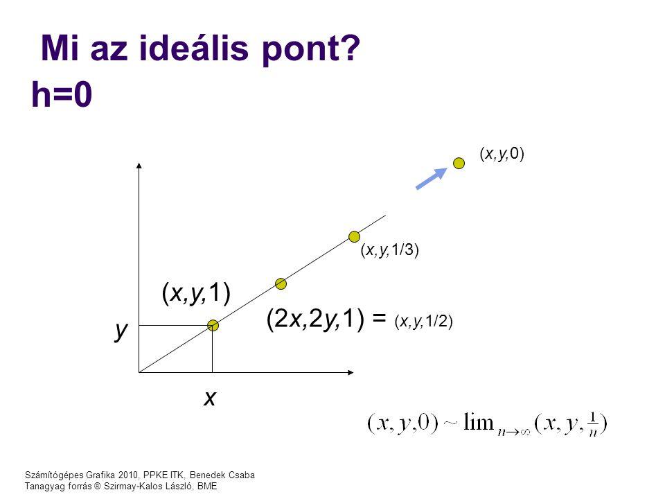 Számítógépes Grafika 2010, PPKE ITK, Benedek Csaba Tanagyag forrás ® Szirmay-Kalos László, BME Mi az ideális pont? h=0 x y (x,y,1) (2x,2y,1) = (x,y,1/