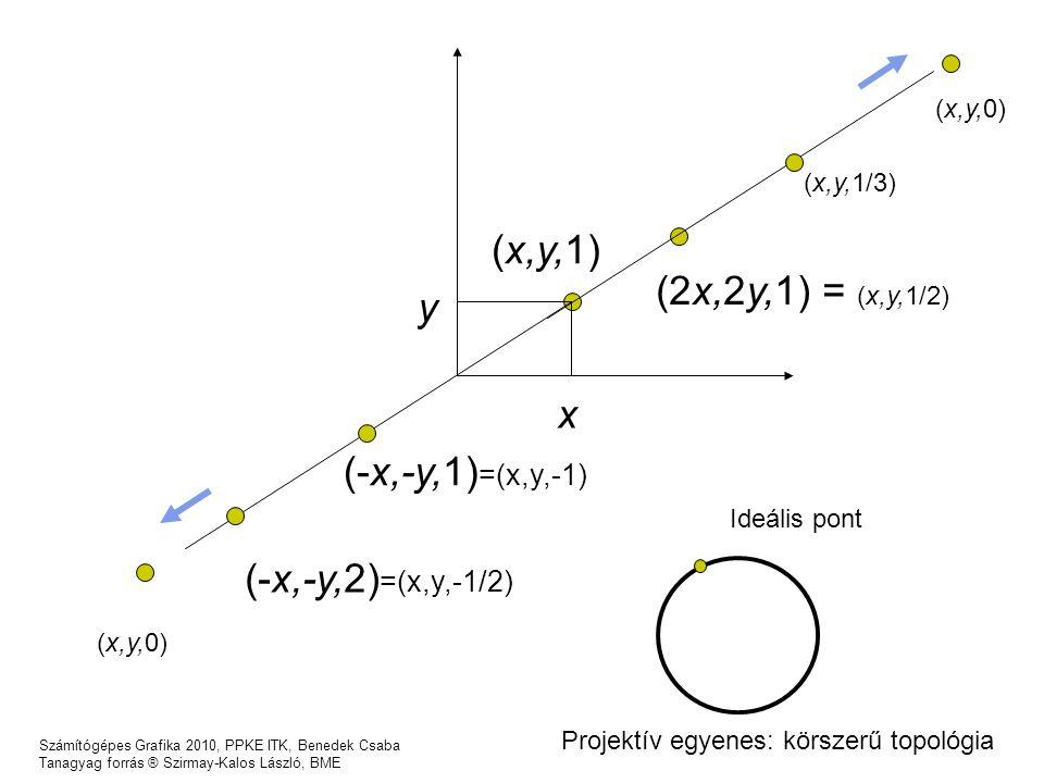 Számítógépes Grafika 2010, PPKE ITK, Benedek Csaba Tanagyag forrás ® Szirmay-Kalos László, BME x y (x,y,1) (2x,2y,1) = (x,y,1/2) (x,y,1/3) (x,y,0) (-x,-y,1) =(x,y,-1) (-x,-y,2) =(x,y,-1/2) (x,y,0) Projektív egyenes: körszerű topológia Ideális pont