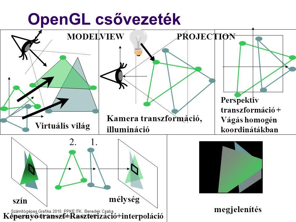 Számítógépes Grafika 2010, PPKE ITK, Benedek Csaba Tanagyag forrás ® Szirmay-Kalos László, BME OpenGL csővezeték Virtuális világ Kamera transzformáció