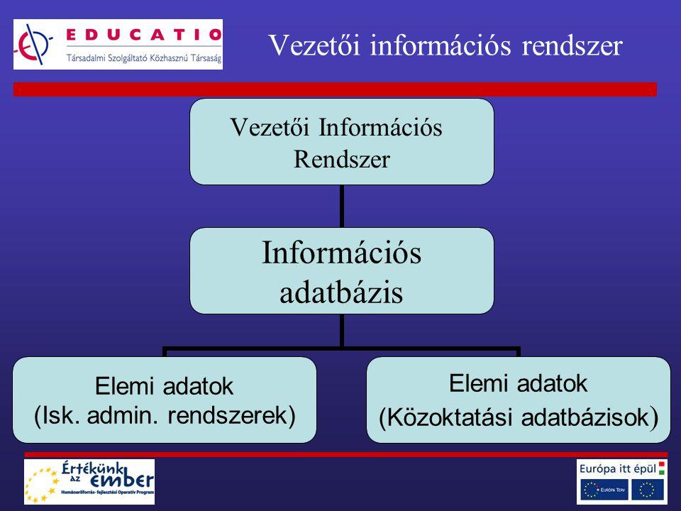 Vezetői információs rendszer Vezetői Információs Rendszer Információs adatbázis Elemi adatok (Isk.
