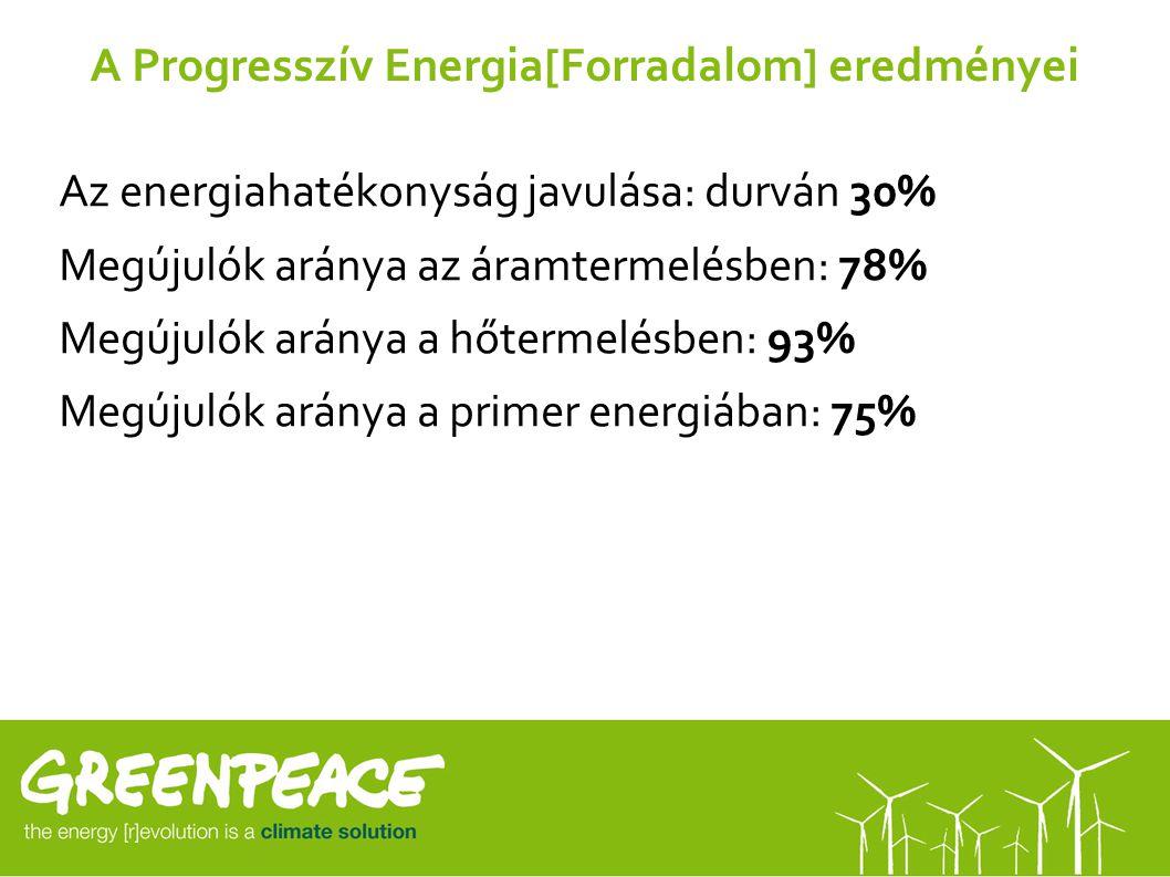 A Progresszív Energia[Forradalom] eredményei Az energiahatékonyság javulása: durván 30% Megújulók aránya az áramtermelésben: 78% Megújulók aránya a hő
